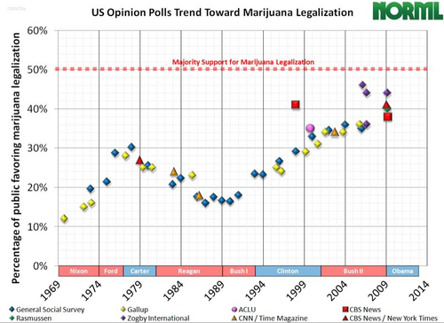purehemp:   4-20:  rediggit: Legalization on the cusp